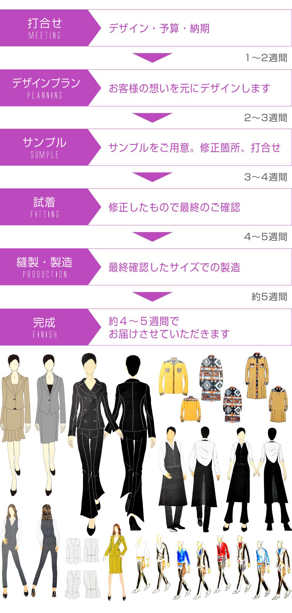 打ち合わせ→デザインプラン→サんプル→試着→縫製・製造→完成 オリジナル制服を5週間で納品いたします。